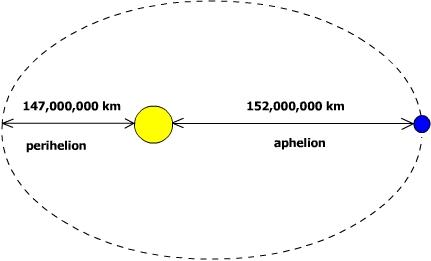 Perihelion_79979